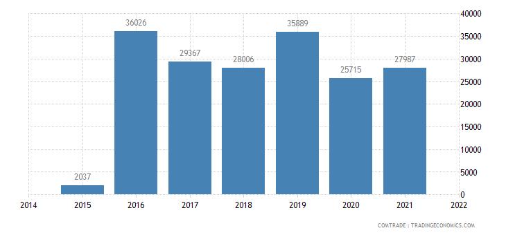 montenegro exports fertilizers