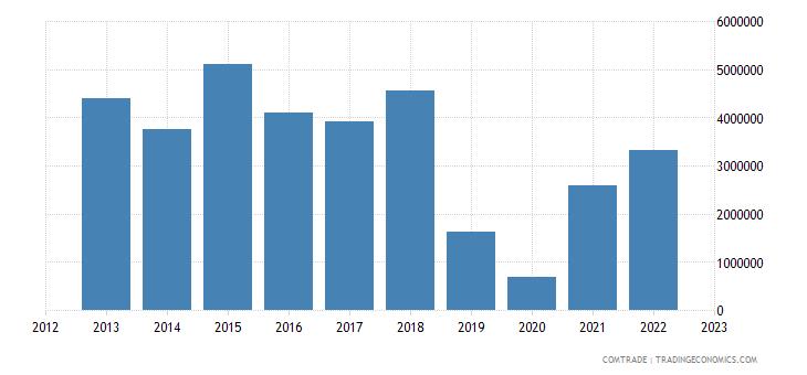 montenegro exports france