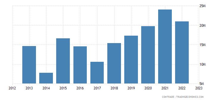 montenegro exports germany