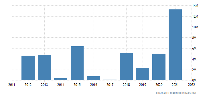 montenegro exports greece