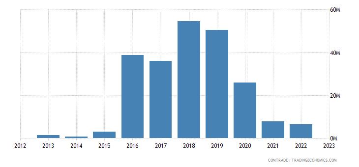 montenegro exports hungary