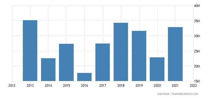 montenegro exports iron steel