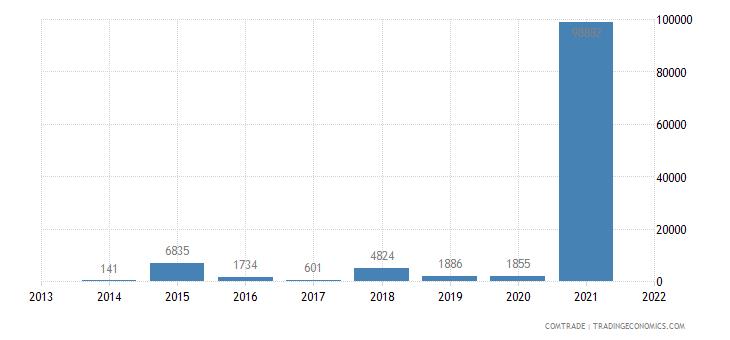 montenegro exports italy articles machine tools headings 8456 to 8465
