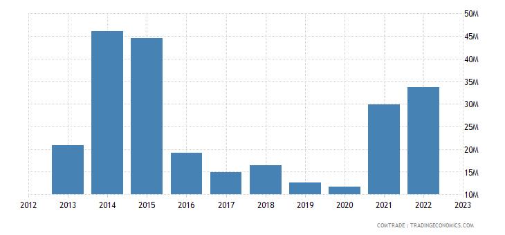 montenegro exports italy