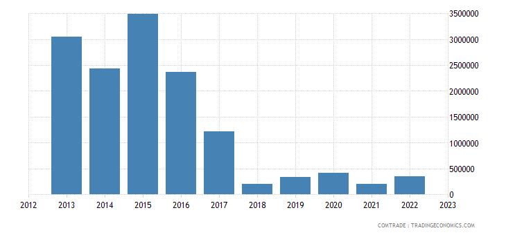 montenegro exports japan