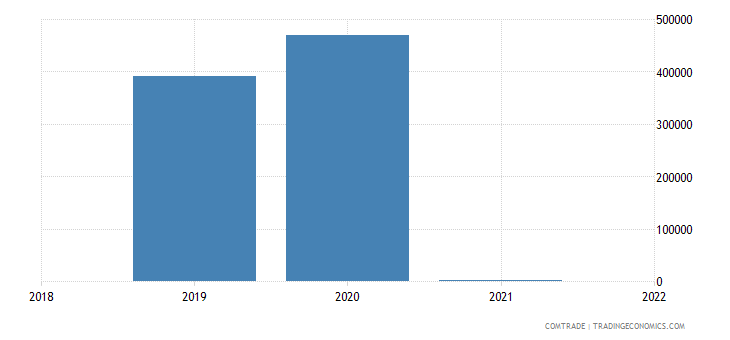 montenegro exports kyrgyzstan