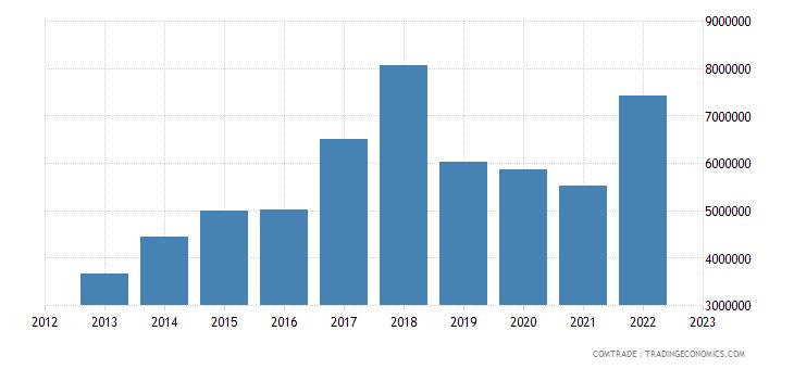montenegro exports macedonia