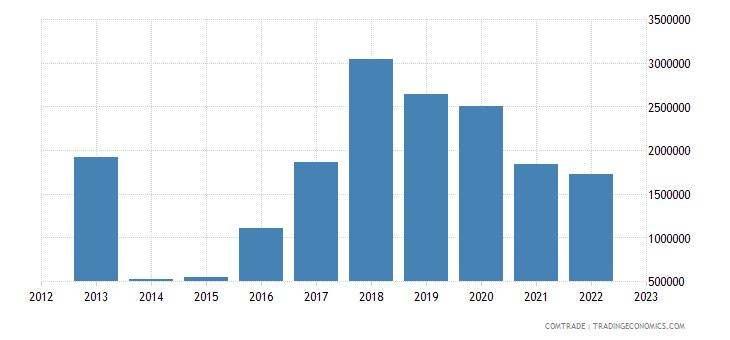 montenegro exports netherlands