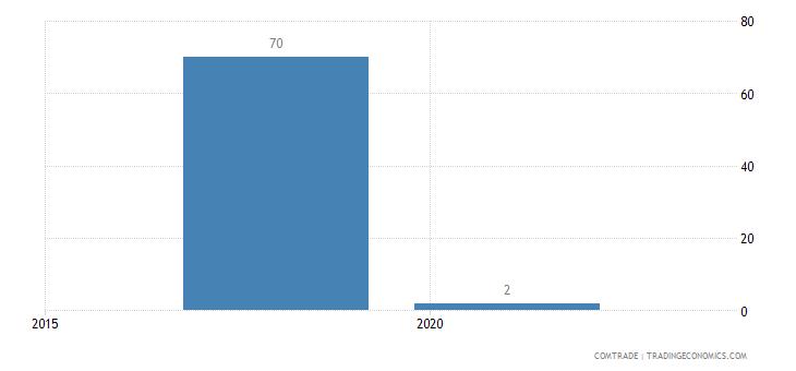 montenegro exports niger