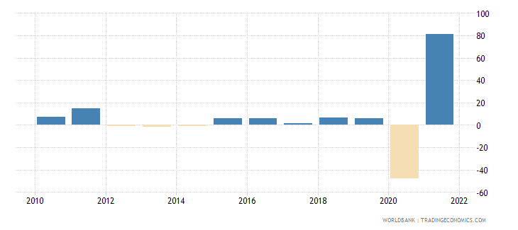 montenegro exports of goods and services annual percent growth wb data