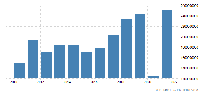 montenegro exports of goods and services bop current us$ wb data