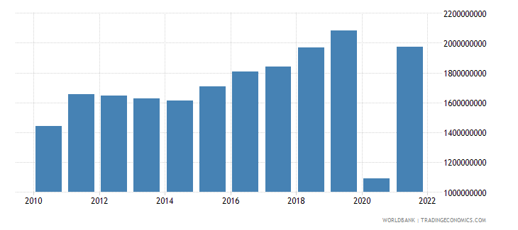 montenegro exports of goods and services constant 2000 us dollar wb data