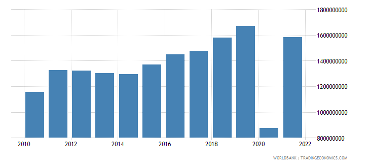 montenegro exports of goods and services constant lcu wb data