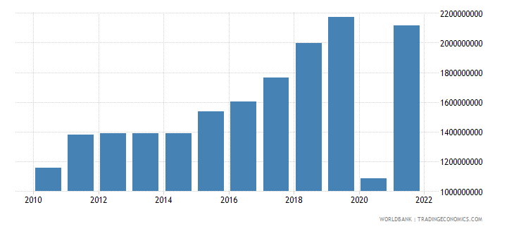 montenegro exports of goods and services current lcu wb data