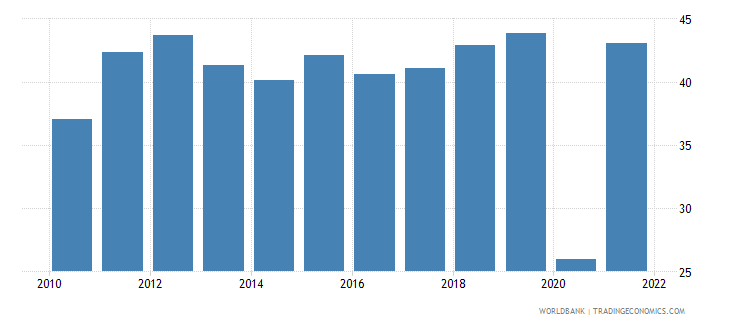 montenegro exports of goods and services percent of gdp wb data