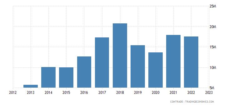 montenegro exports poland