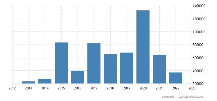 montenegro exports romania