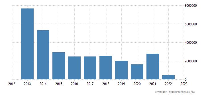montenegro exports russia