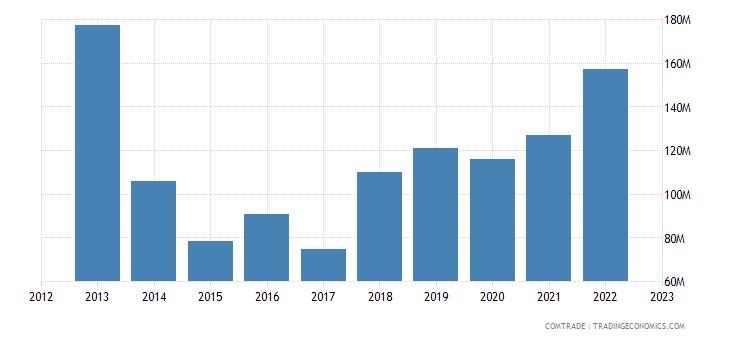 montenegro exports serbia