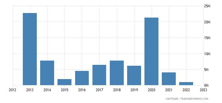 montenegro exports slovenia aluminum