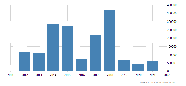 montenegro exports slovenia articles iron steel