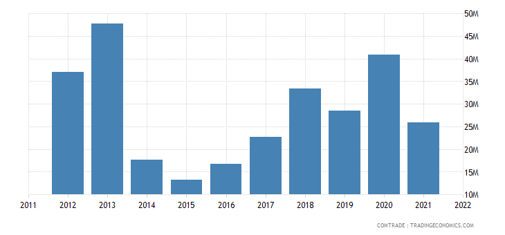 montenegro exports slovenia