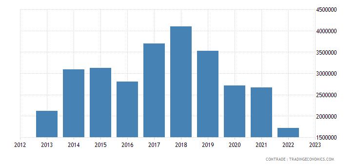 montenegro exports sweden