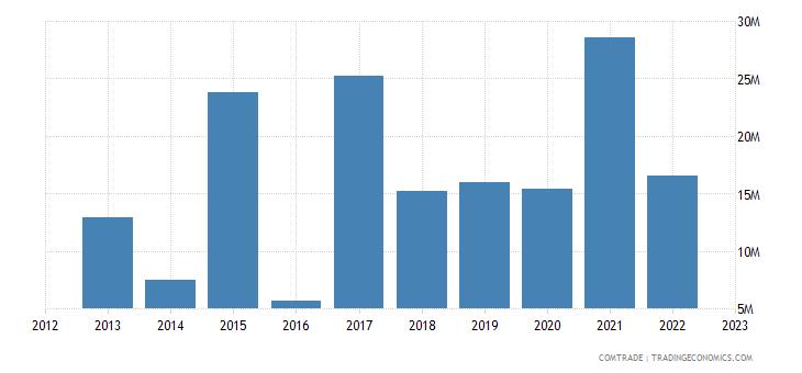 montenegro exports turkey