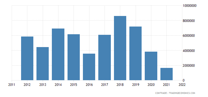 montenegro exports united kingdom
