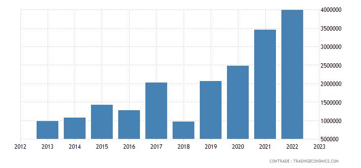 montenegro exports united states