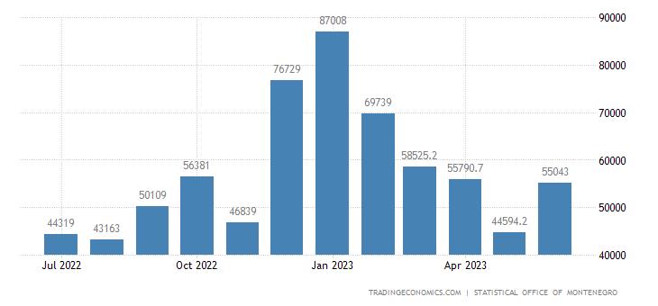 Montenegro Exports
