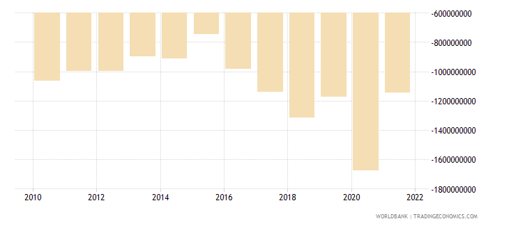 montenegro external balance on goods and services us dollar wb data