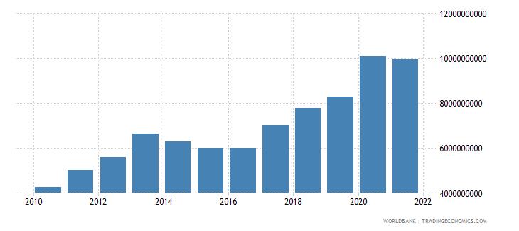montenegro external debt stocks long term dod us dollar wb data