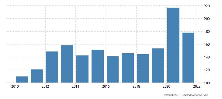 montenegro external debt stocks percent of gni wb data