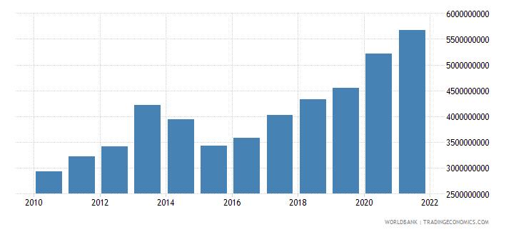 montenegro external debt stocks private nonguaranteed png dod us dollar wb data