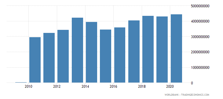 montenegro external debt stocks private nonguaranteed png dod us dollar wb data