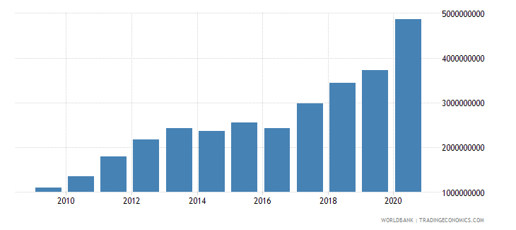 montenegro external debt stocks public and publicly guaranteed ppg dod us dollar wb data