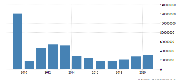 montenegro external debt stocks short term dod us dollar wb data