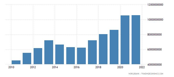 montenegro external debt stocks total dod us dollar wb data