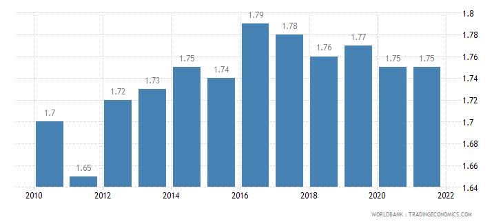 montenegro fertility rate total births per woman wb data