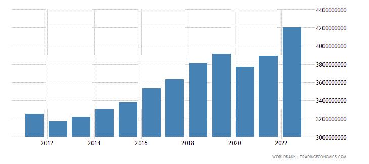 montenegro final consumption expenditure constant lcu wb data