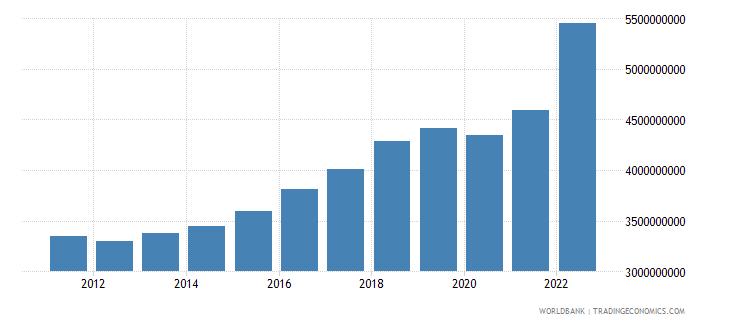 montenegro final consumption expenditure current lcu wb data
