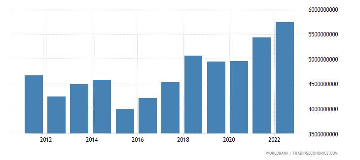 montenegro final consumption expenditure us dollar wb data