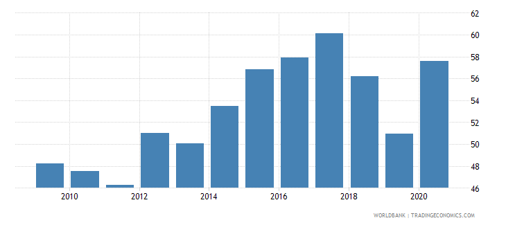 montenegro financial system deposits to gdp percent wb data