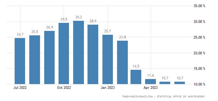 Montenegro Food Inflation