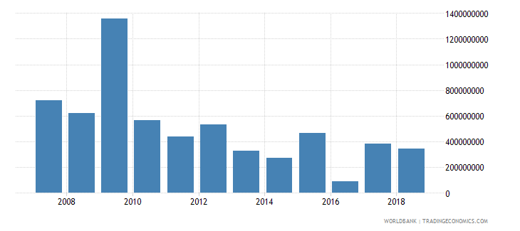 montenegro foreign direct investment net inflows in reporting economy drs us dollar wb data