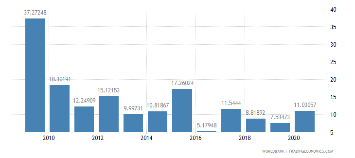 montenegro foreign direct investment net inflows percent of gdp wb data