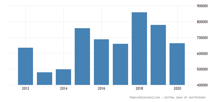 Montenegro Foreign Direct Investment - Total Inflow
