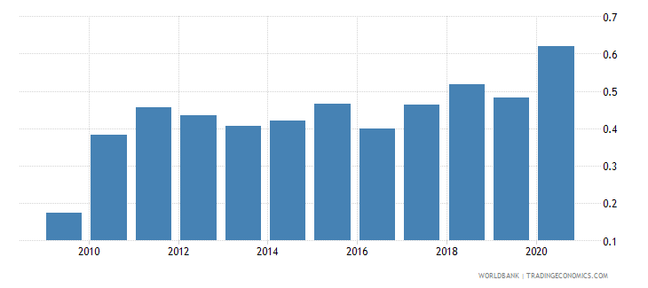 montenegro forest rents percent of gdp wb data