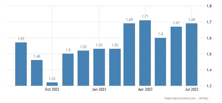 Montenegro Gasoline Prices